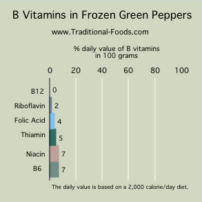 freezing green peppers B vitamins