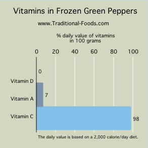 freezing green peppers vitamins