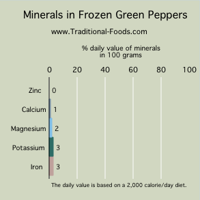 freezing green peppers minerals