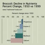 Broccoli_Nutrient_Decline