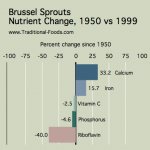 Brussel_Sprouts_Nutrient_Decline