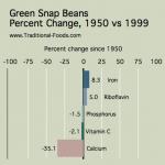 Green_Snap_Beans_Nutrient_Decline