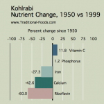 Kohlrabi_Nutrient_Decline