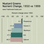 Mustard_Greens_Nutrient_Decline