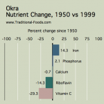 Okra_Nutrient_Decline
