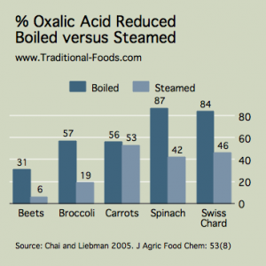 Oxalic-Acid-Boiled-Steamed