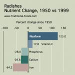 Radishes_Nutrient_Decline