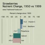 Strawberries_Nutrient_Decline