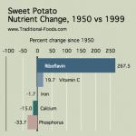 Sweet_Potato_Nutrient_Decline