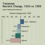 Tomatoes_Nutrient_Decline