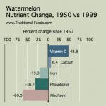Watermelon_Nutrient_Decline