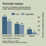 Pesticide Residue